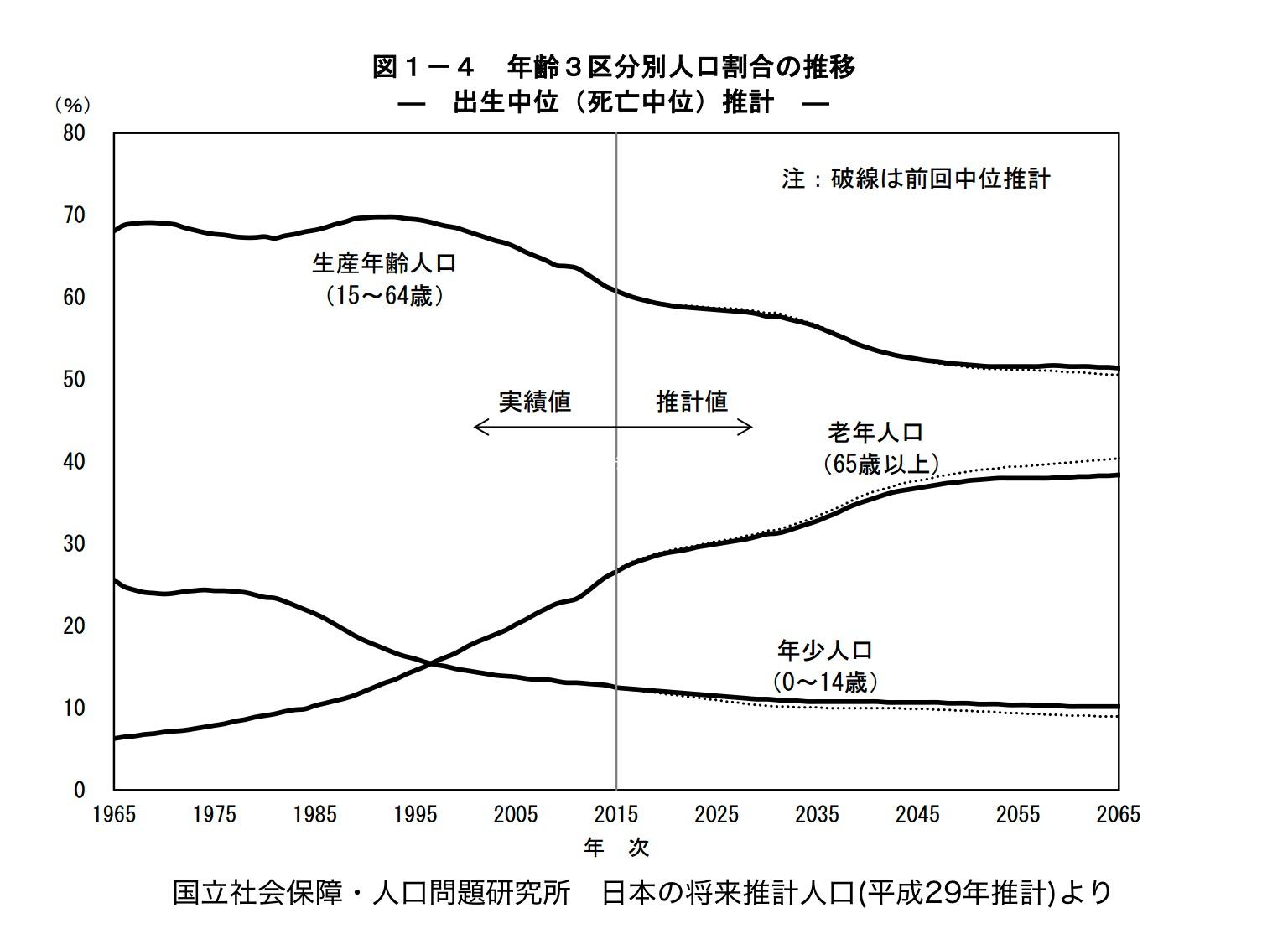日本の将来推計人口(平成29年推測値)